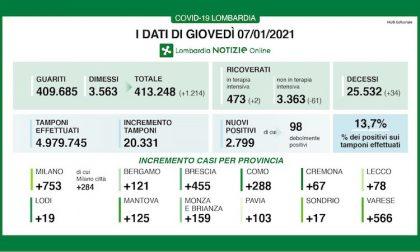 Coronavirus | Bollettino Regione Lombardia 7 gennaio: 2799 casi e 34 morti