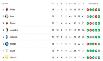 Milan ed Inter: lotta per il primo posto