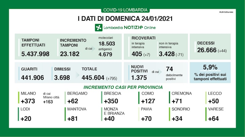 Bollettino Lombardia 24 gennaio