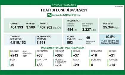 Coronavirus | Bollettino Regione Lombardia 4 gennaio: 863 casi e 27 morti