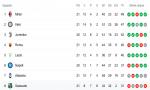 Milan ed Inter non si fermano più