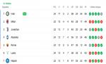 Serie A: l'Inter prova la fuga, il Milan deve restare dietro