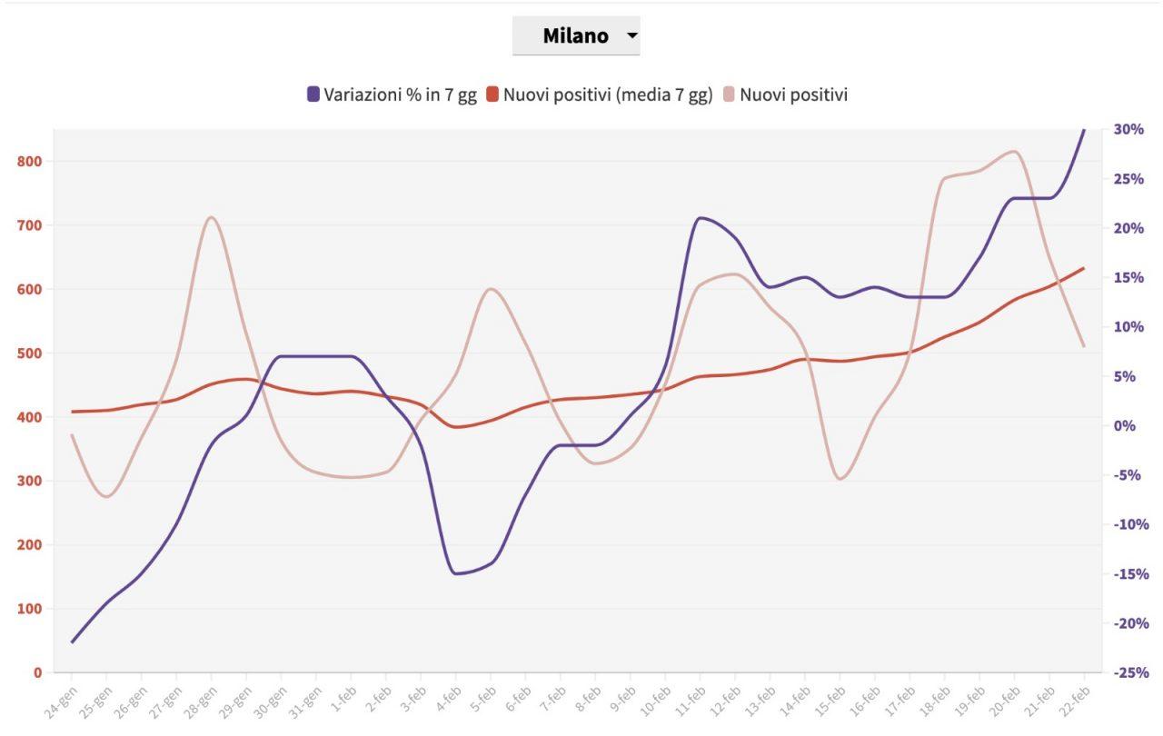 Covid Lombardia situazione Milano