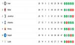 Torino-Inter e Milan-Napoli: la sfida scudetto continua
