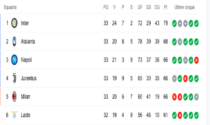 Lotta Champions: nessuna squadra è salva