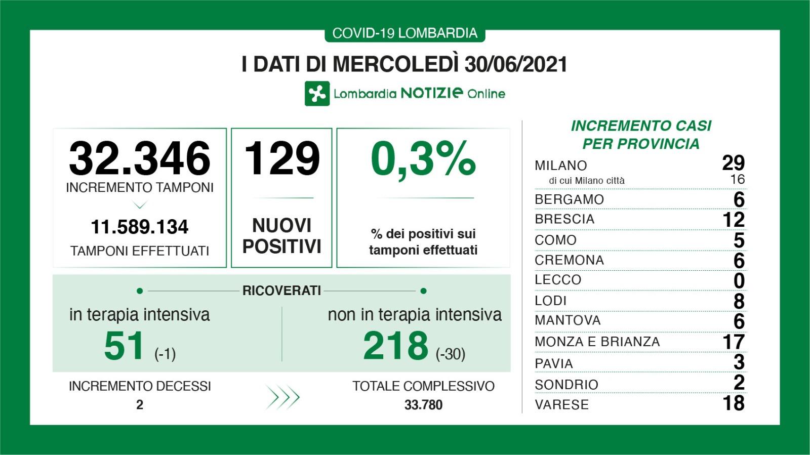 Bollettino Lombardia 30 giugno